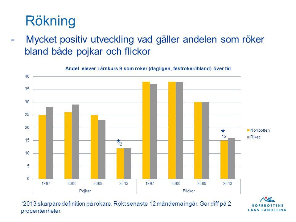 Rökning -Mycket positiv utveckling vad gäller andelen som röker bland både pojkar och flickor *2013 skarpare definition på rökare. Rökt senaste 12 mån