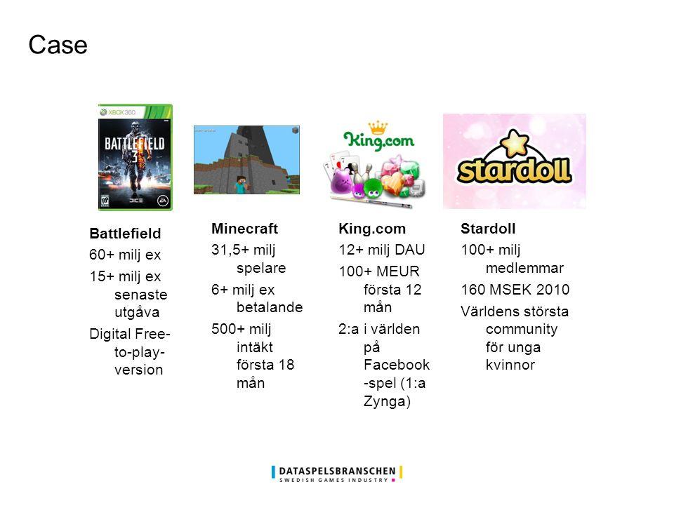 Case Battlefield 60+ milj ex 15+ milj ex senaste utgåva Digital Free- to-play- version Minecraft 31,5+ milj spelare 6+ milj ex betalande 500+ milj intäkt första 18 mån King.com 12+ milj DAU 100+ MEUR första 12 mån 2:a i världen på Facebook -spel (1:a Zynga) Stardoll 100+ milj medlemmar 160 MSEK 2010 Världens största community för unga kvinnor