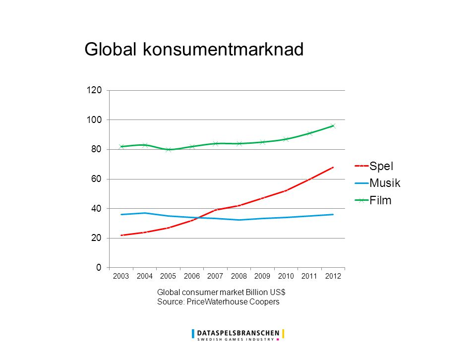 Global konsumentmarknad Global consumer market Billion US$ Source: PriceWaterhouse Coopers