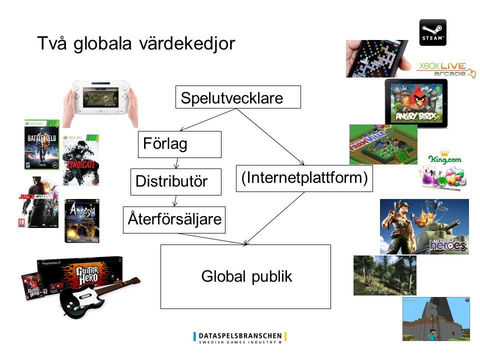 Två globala värdekedjor Spelutvecklare Förlag (Internetplattform) Distributör Återförsäljare Global publik
