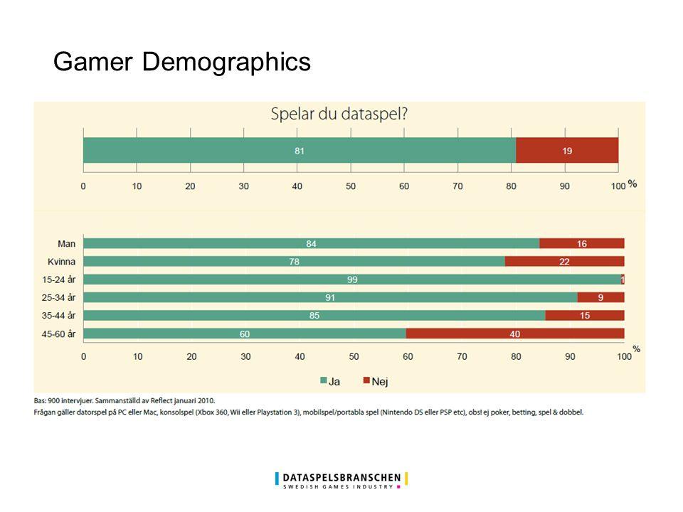 Gamer Demographics