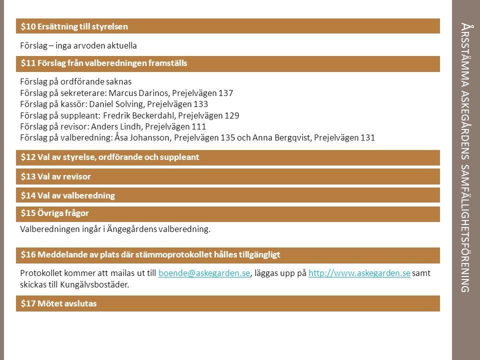 Å RSSTÄMMA ASKEGÅRDENS SAMFÄLLIGHETSFÖRENING $10 Ersättning till styrelsen $11 Förslag från valberedningen framställs $12 Val av styrelse, ordförande och suppleant $13 Val av revisor $14 Val av valberedning $15 Övriga frågor $16 Meddelande av plats där stämmoprotokollet hålles tillgängligt $17 Mötet avslutas Förslag – inga arvoden aktuella Protokollet kommer att mailas ut till boende@askegarden.se, läggas upp på http://www.askegarden.se samt skickas till Kungälvsbostäder.boende@askegarden.sehttp://www.askegarden.se Förslag på ordförande saknas Förslag på sekreterare: Marcus Darinos, Prejelvägen 137 Förslag på kassör: Daniel Solving, Prejelvägen 133 Förslag på suppleant: Fredrik Beckerdahl, Prejelvägen 129 Förslag på revisor: Anders Lindh, Prejelvägen 111 Förslag på valberedning: Åsa Johansson, Prejelvägen 135 och Anna Bergqvist, Prejelvägen 131 Valberedningen ingår i Ängegårdens valberedning.