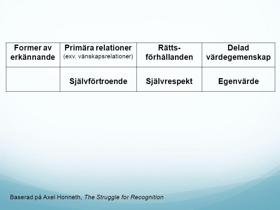 Former av erkännande Primära relationer (exv. vänskapsrelationer) Rätts- förhållanden Delad värdegemenskap SjälvförtroendeSjälvrespektEgenvärde Basera