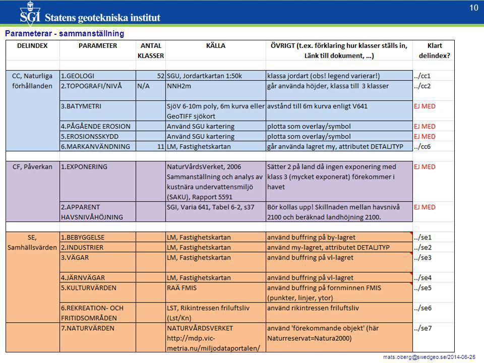 10 mats.oberg@swedgeo.se/2014-06-25 Parameterar - sammanställning