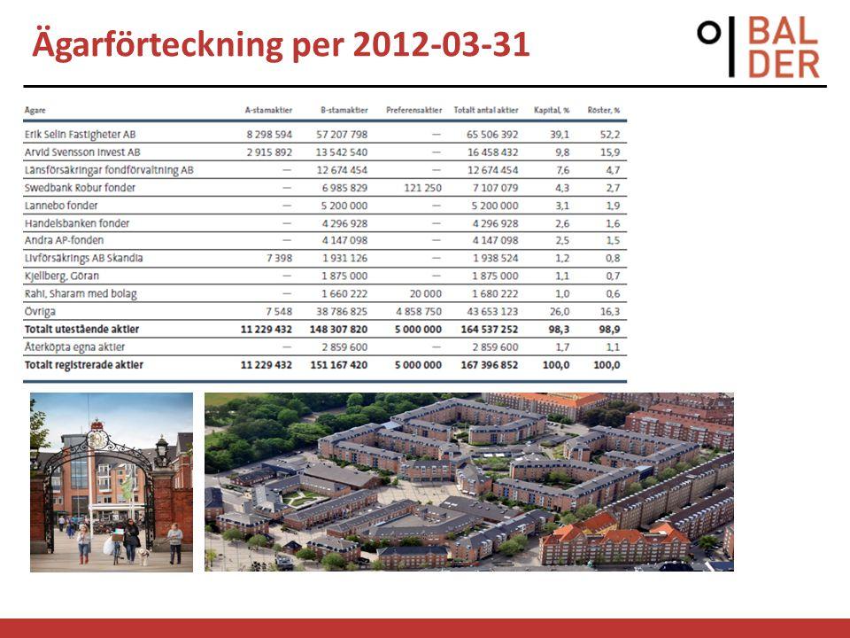 Ägarförteckning per 2012-03-31