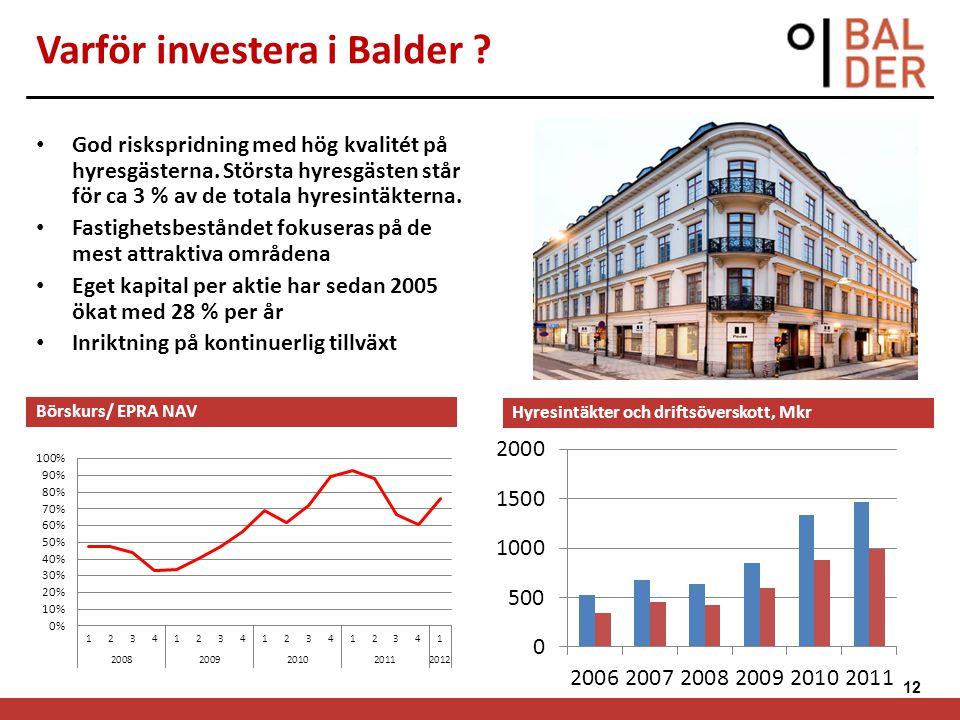 12 Varför investera i Balder ? God riskspridning med hög kvalitét på hyresgästerna. Största hyresgästen står för ca 3 % av de totala hyresintäkterna.