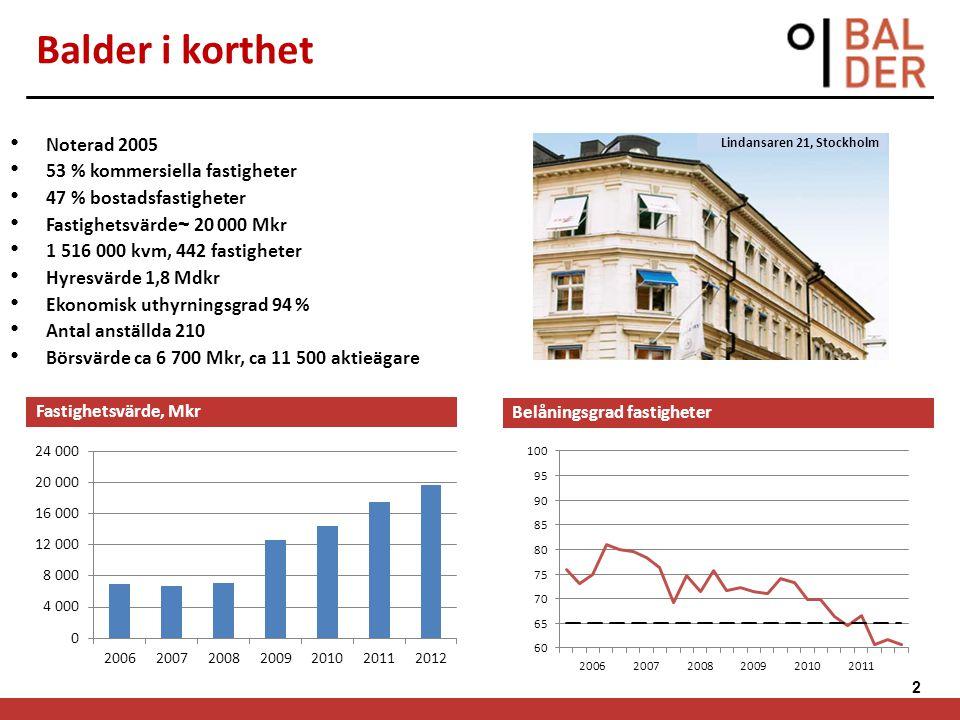 2 Balder i korthet Noterad 2005 53 % kommersiella fastigheter 47 % bostadsfastigheter Fastighetsvärde ~ 20 000 Mkr 1 516 000 kvm, 442 fastigheter Hyre