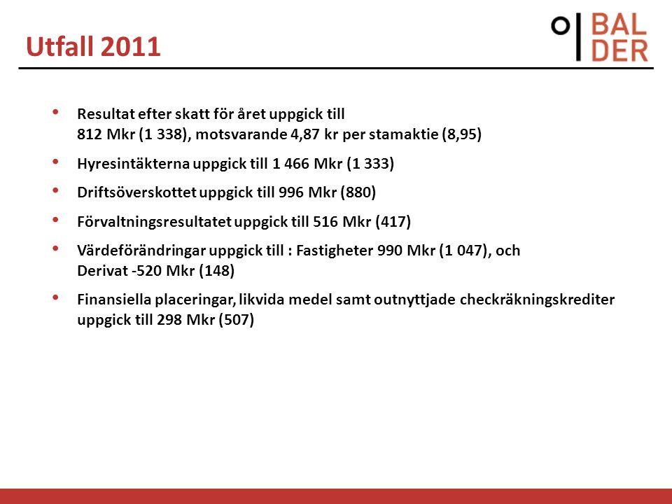 Utfall 2012 Q1 Resultat efter skatt för perioden uppgick till 379 Mkr (266), motsvarande 2,25 kr per stamaktie (1,70) Hyresintäkterna uppgick till 410 Mkr (377) Driftsöverskottet uppgick till 252 Mkr (226) Förvaltningsresultatet uppgick till 131 Mkr (85) Värdeförändringar uppgick till: Fastigheter 153 Mkr (157), och Derivat 233 Mkr (125).