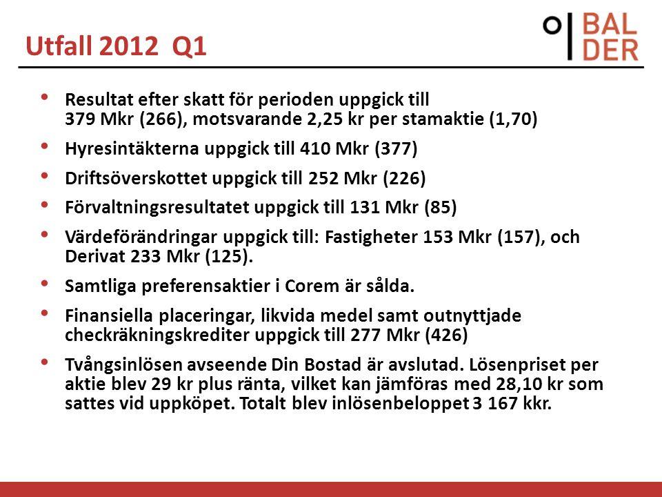 Utfall 2012 Q1 Resultat efter skatt för perioden uppgick till 379 Mkr (266), motsvarande 2,25 kr per stamaktie (1,70) Hyresintäkterna uppgick till 410