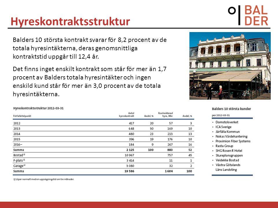 Hyreskontraktsstruktur Balders 10 största kontrakt svarar för 8,2 procent av de totala hyresintäkterna, deras genomsnittliga kontraktstid uppgår till