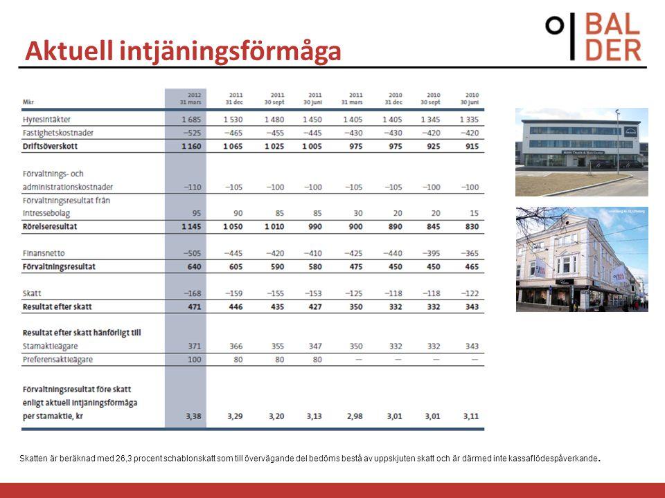 Aktuell intjäningsförmåga Skatten är beräknad med 26,3 procent schablonskatt som till övervägande del bedöms bestå av uppskjuten skatt och är därmed i