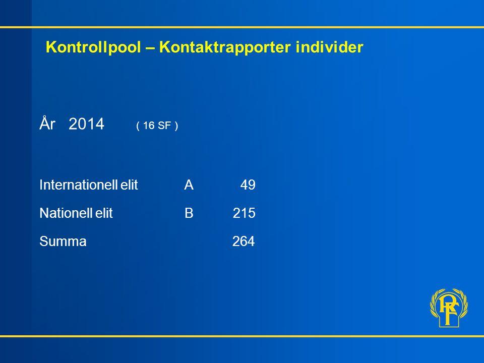 Kontrollpool – Kontaktrapporter individer År 2014 ( 16 SF ) Internationell elitA 49 Nationell elitB215 Summa 264