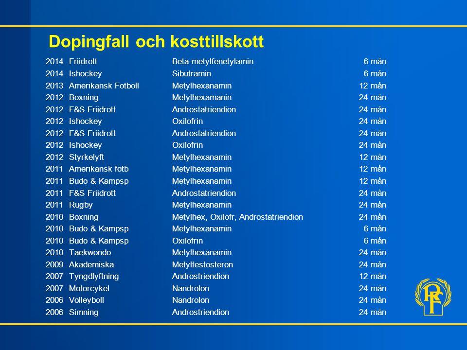Dopingfall och kosttillskott 2014 FriidrottBeta-metylfenetylamin 6 mån 2014 IshockeySibutramin 6 mån 2013 Amerikansk FotbollMetylhexanamin12 mån 2012