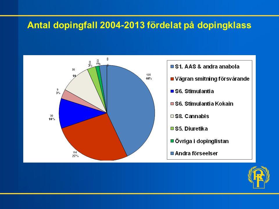 Antal dopingfall 2004-2013 fördelat på dopingklass