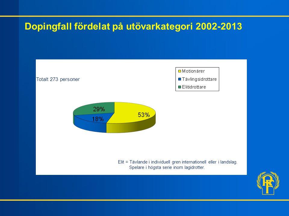 Dopingfall fördelat på utövarkategori 2002-2013 Totalt 273 personer Elit = Tävlande i individuell gren internationell eller i landslag. Spelare i högs