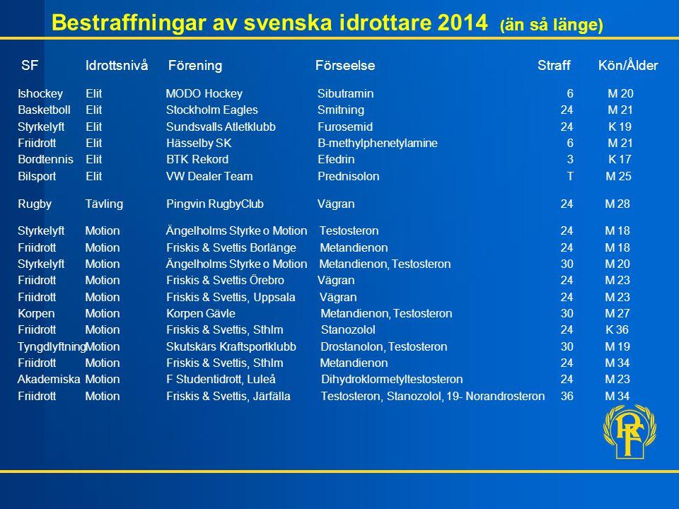 Bestraffningar av svenska idrottare 2014 ( än så länge) SF Idrottsnivå Förening Förseelse Straff Kön/Ålder IshockeyElit MODO Hockey Sibutramin 6 M 20