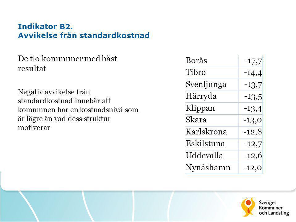 Indikator B2. Avvikelse från standardkostnad De tio kommuner med bäst resultat Negativ avvikelse från standardkostnad innebär att kommunen har en kost