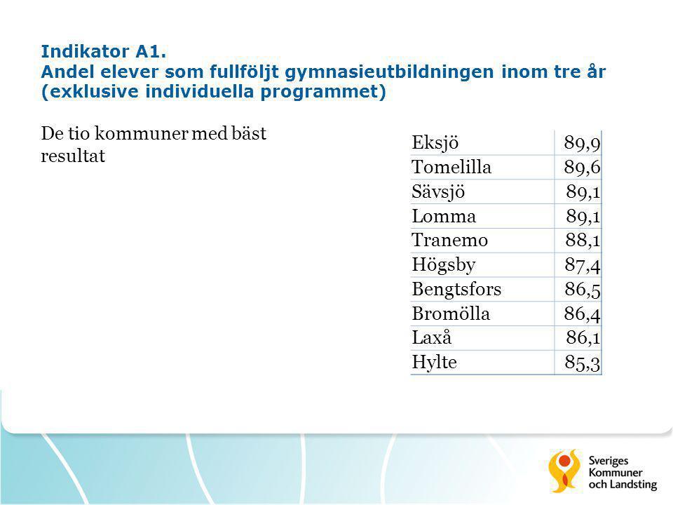 Indikator A1. Andel elever som fullföljt gymnasieutbildningen inom tre år (exklusive individuella programmet) De tio kommuner med bäst resultat Eksjö8