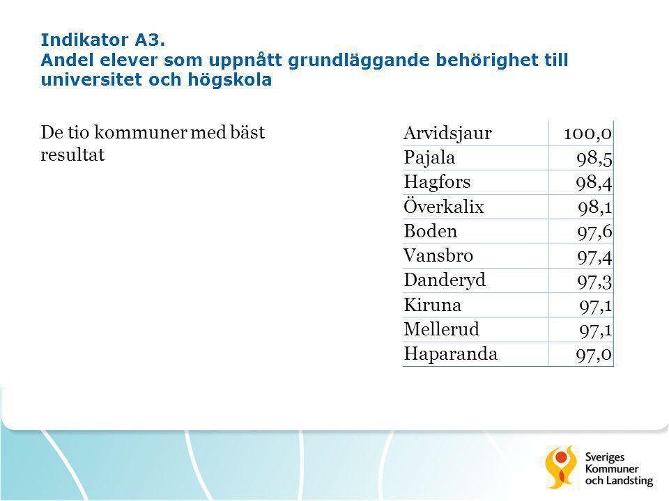 Indikator A3. Andel elever som uppnått grundläggande behörighet till universitet och högskola De tio kommuner med bäst resultat Arvidsjaur100,0 Pajala