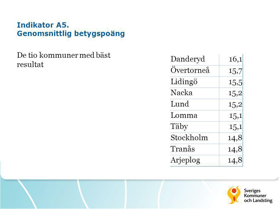 Indikator A5. Genomsnittlig betygspoäng De tio kommuner med bäst resultat Danderyd16,1 Övertorneå15,7 Lidingö15,5 Nacka15,2 Lund15,2 Lomma15,1 Täby15,