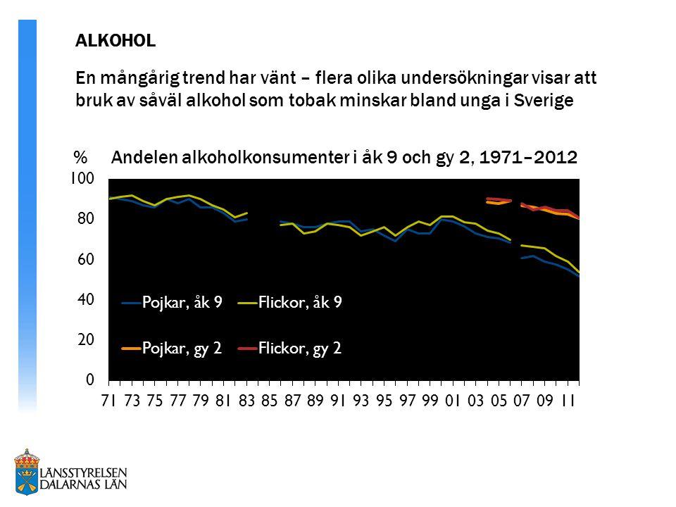% Andelen alkoholkonsumenter i åk 9 och gy 2, 1971–2012 En mångårig trend har vänt – flera olika undersökningar visar att bruk av såväl alkohol som tobak minskar bland unga i Sverige ALKOHOL
