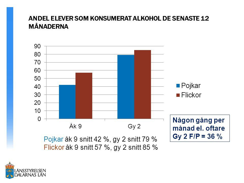 ANDEL ELEVER SOM KONSUMERAT ALKOHOL DE SENASTE 12 MÅNADERNA Pojkar åk 9 snitt 42 %, gy 2 snitt 79 % Flickor åk 9 snitt 57 %, gy 2 snitt 85 % Någon gång per månad el.