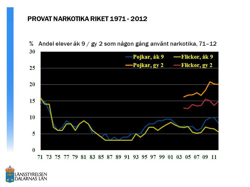 % Andel elever åk 9 / gy 2 som någon gång använt narkotika, 71–12 LIFELINE PROJECT (ORG.) PROVAT NARKOTIKA RIKET 1971 - 2012
