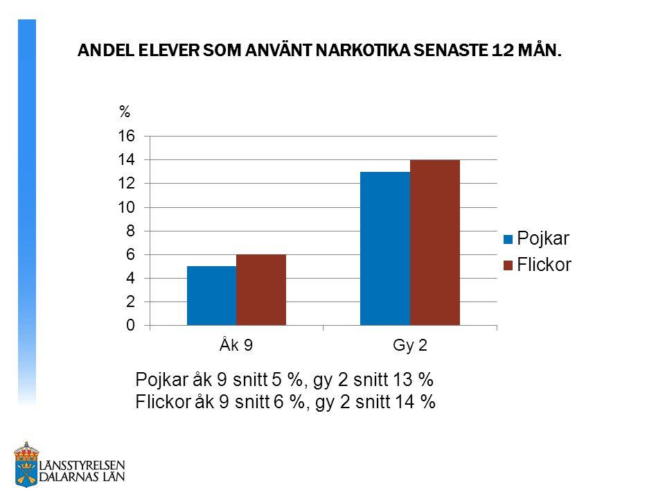 ANDEL ELEVER SOM ANVÄNT NARKOTIKA SENASTE 12 MÅN.