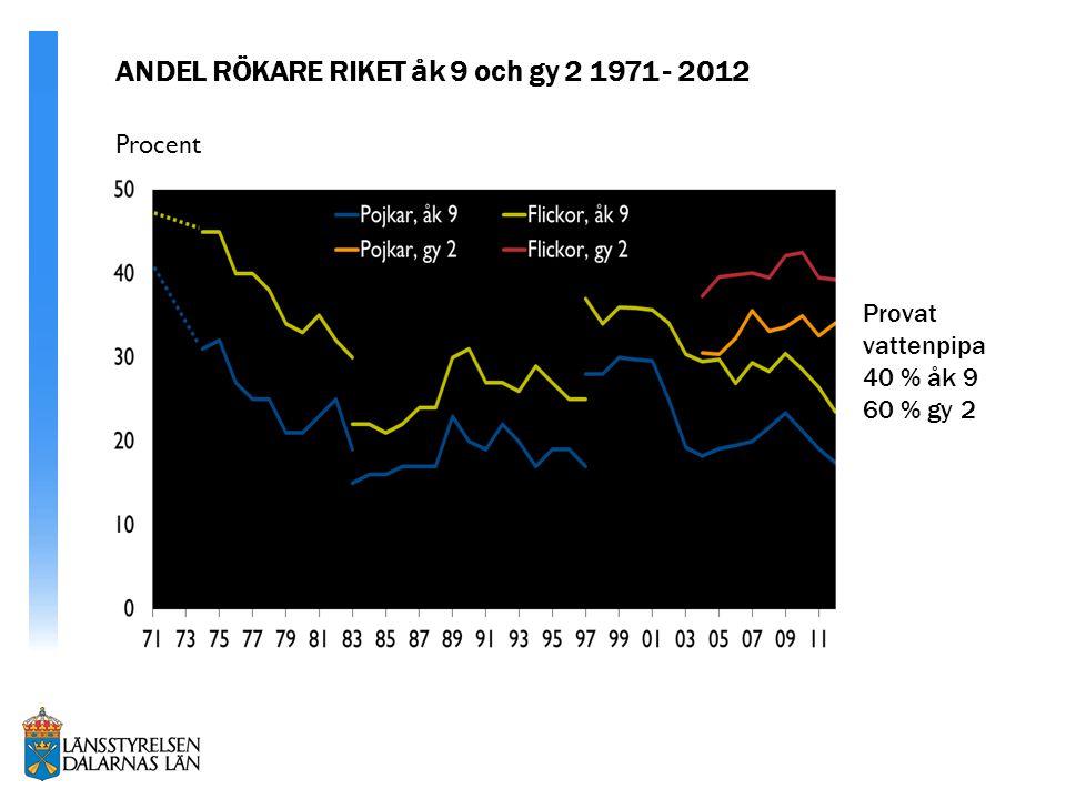 % Procent ANDEL RÖKARE RIKET åk 9 och gy 2 1971 - 2012 Provat vattenpipa 40 % åk 9 60 % gy 2