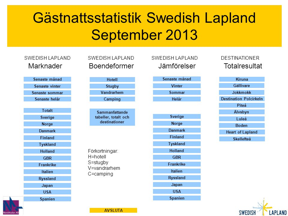 Gästnattsstatistik Swedish Lapland September 2013 Sverige Norge Danmark Finland Tyskland Holland Frankrike GBR Italien Ryssland SWEDISH LAPLAND SWEDIS
