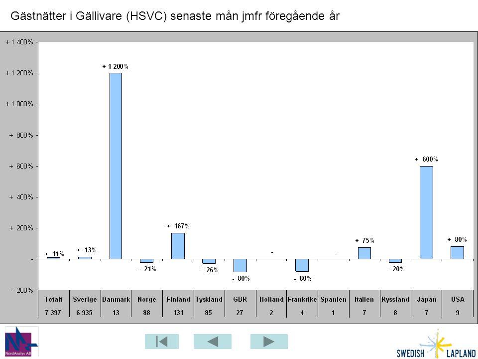 Gästnätter i Gällivare (HSVC) senaste mån jmfr föregående år