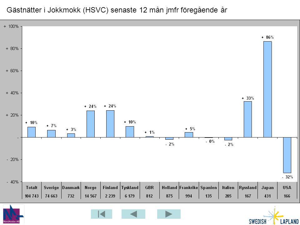 Gästnätter i Jokkmokk (HSVC) senaste 12 mån jmfr föregående år