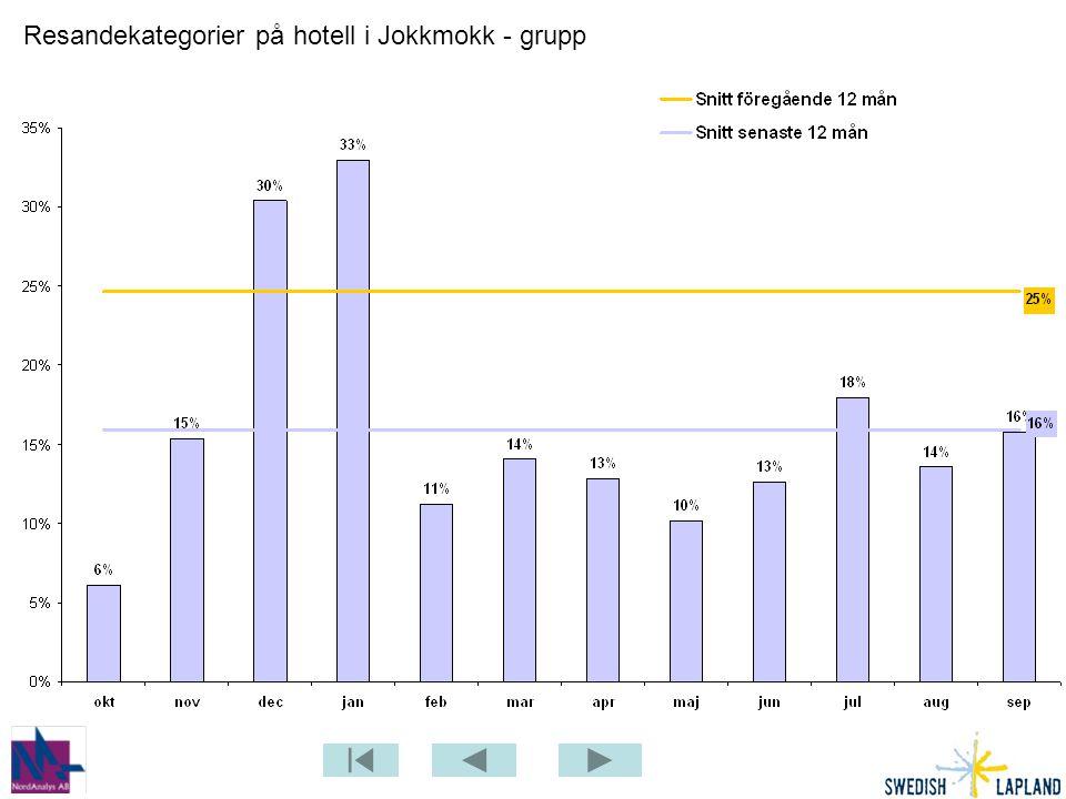 Resandekategorier på hotell i Jokkmokk - grupp