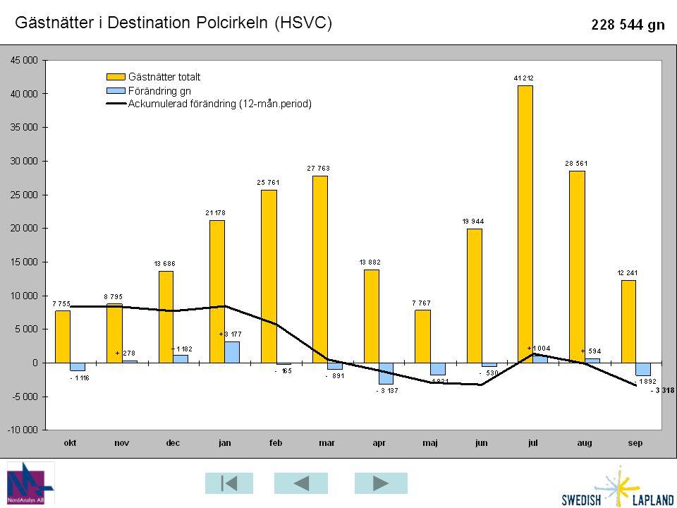 Gästnätter i Destination Polcirkeln (HSVC)