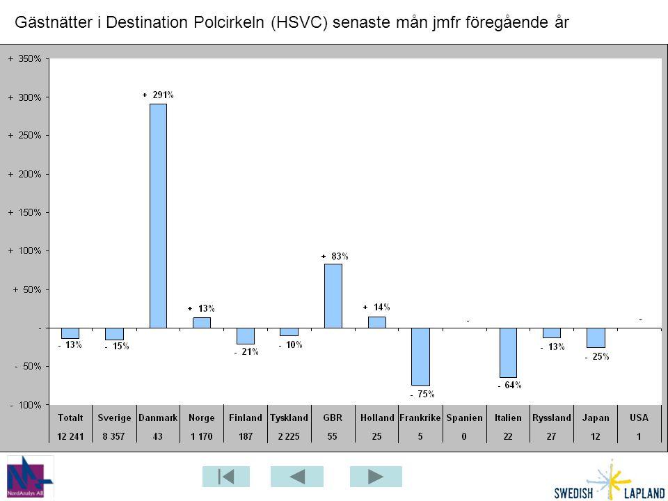Gästnätter i Destination Polcirkeln (HSVC) senaste mån jmfr föregående år
