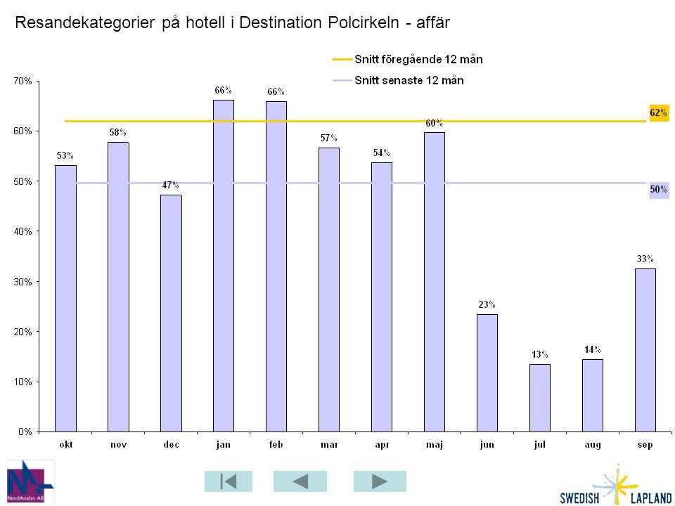 Resandekategorier på hotell i Destination Polcirkeln - affär