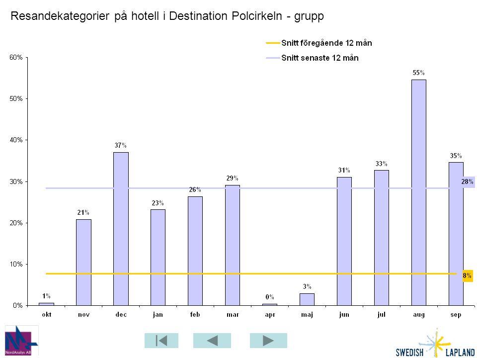 Resandekategorier på hotell i Destination Polcirkeln - grupp