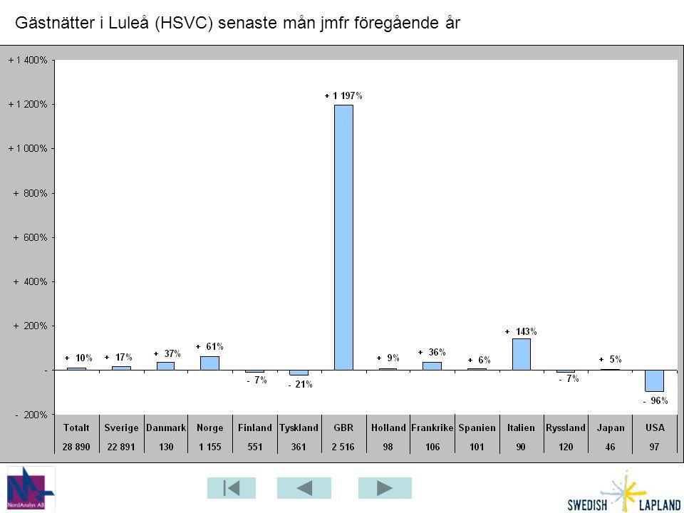 Gästnätter i Luleå (HSVC) senaste mån jmfr föregående år