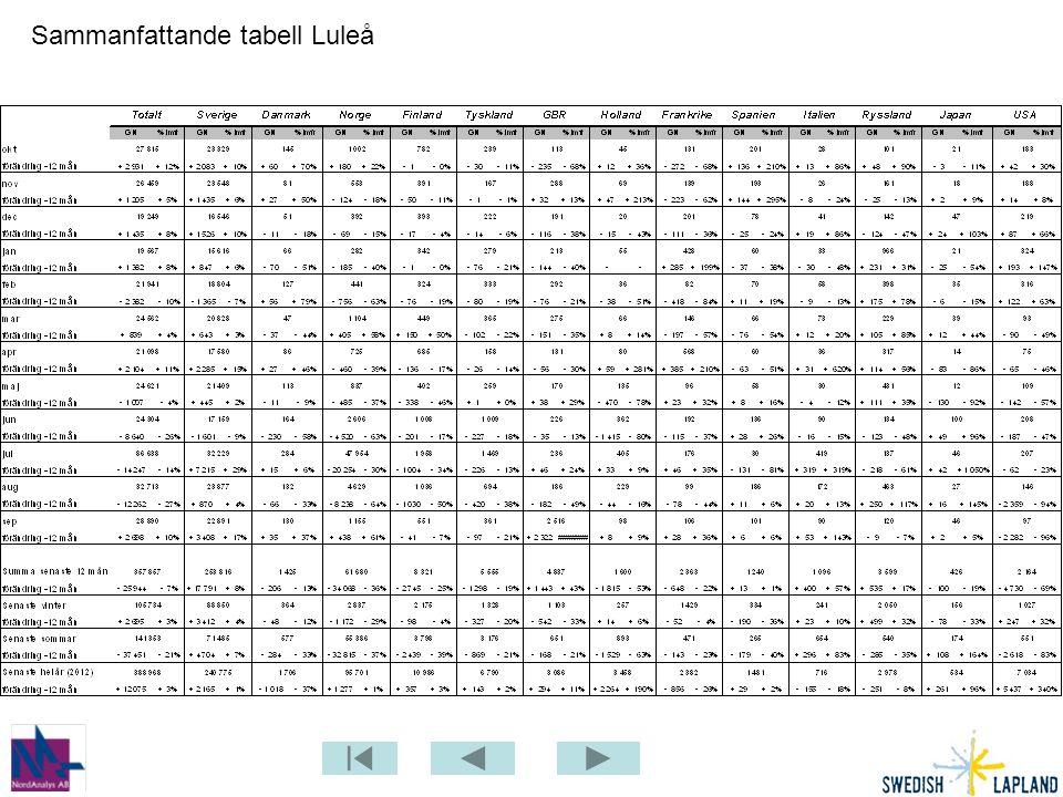 Sammanfattande tabell Luleå