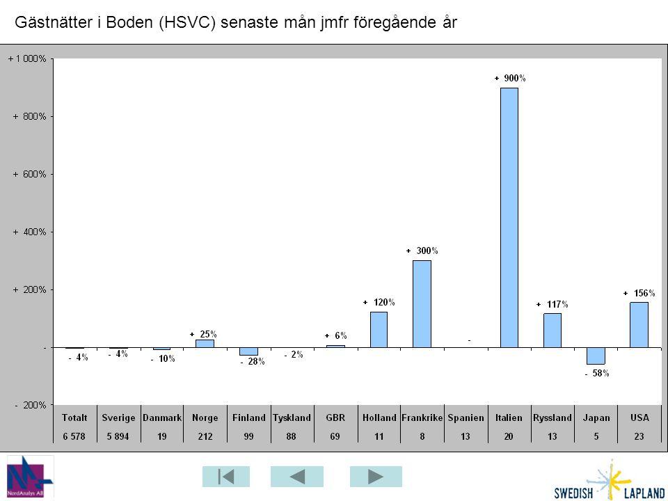 Gästnätter i Boden (HSVC) senaste mån jmfr föregående år