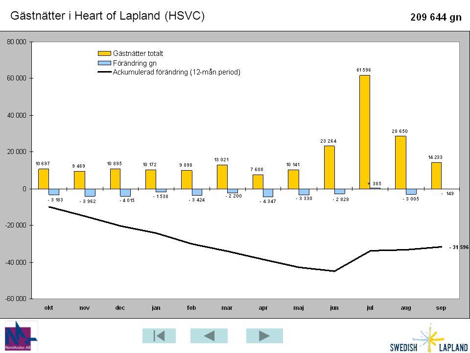 Gästnätter i Heart of Lapland (HSVC)