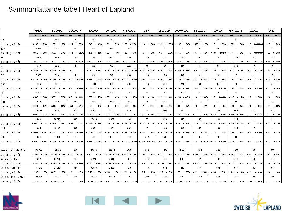 Sammanfattande tabell Heart of Lapland