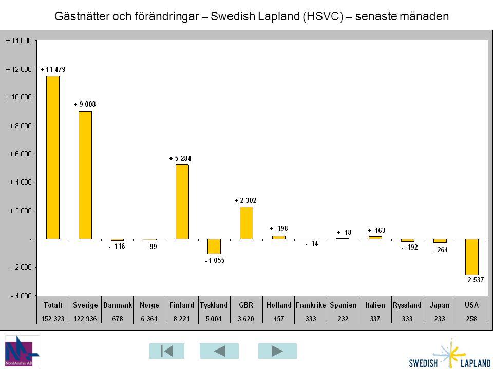 Procentuell förändring gästnätter - Swedish Lapland (HSVC) – senaste månaden