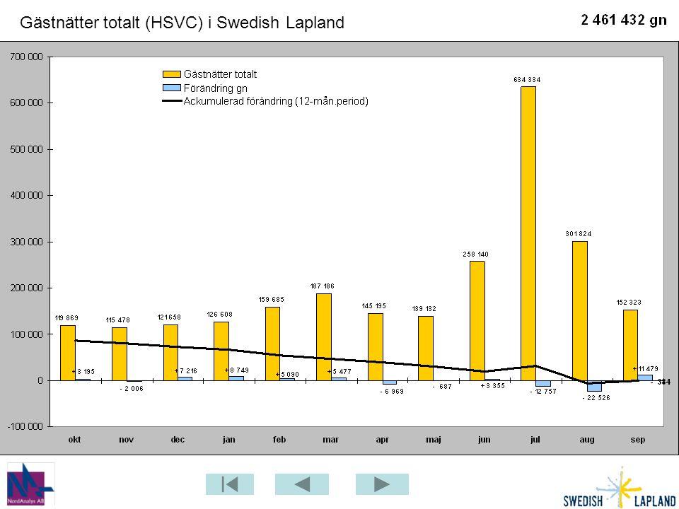 Gästnätter totalt (HSVC) i Swedish Lapland