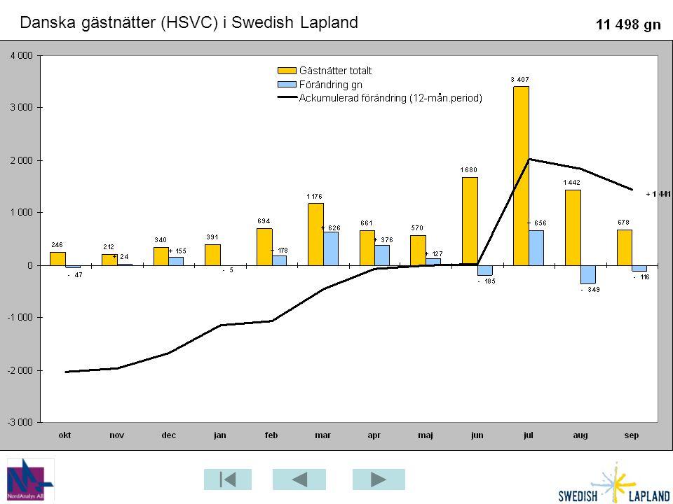 Danska gästnätter (HSVC) i Swedish Lapland