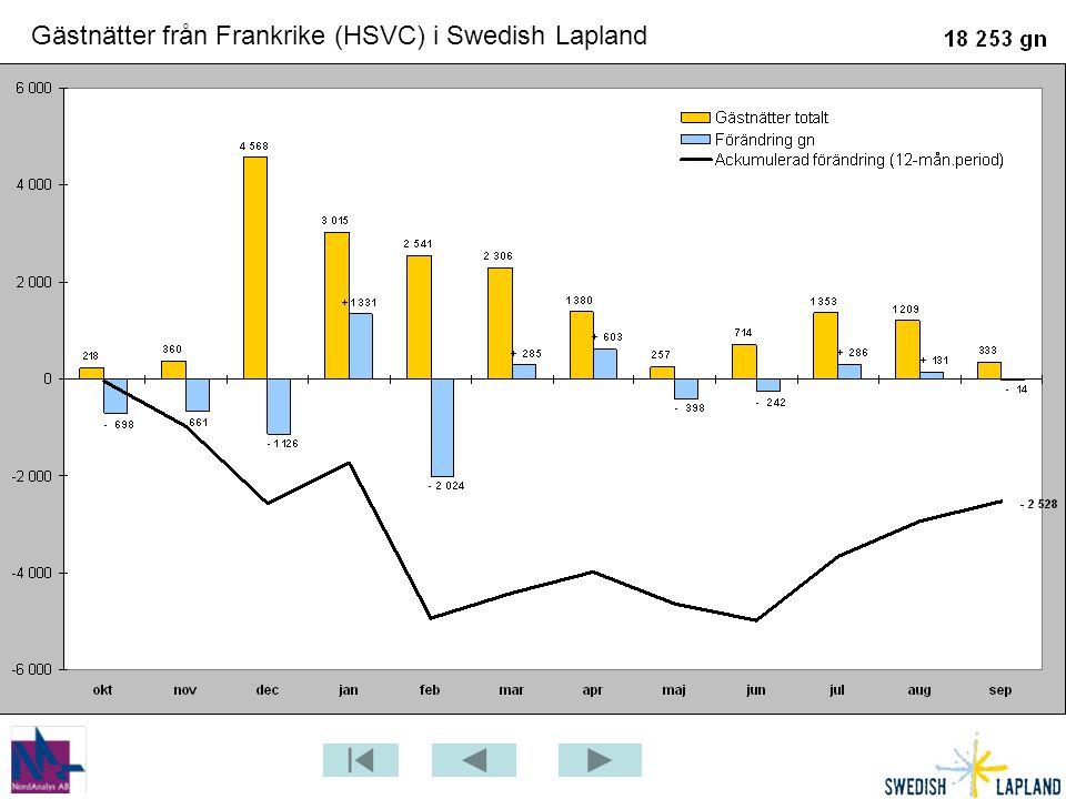 Gästnätter från Frankrike (HSVC) i Swedish Lapland