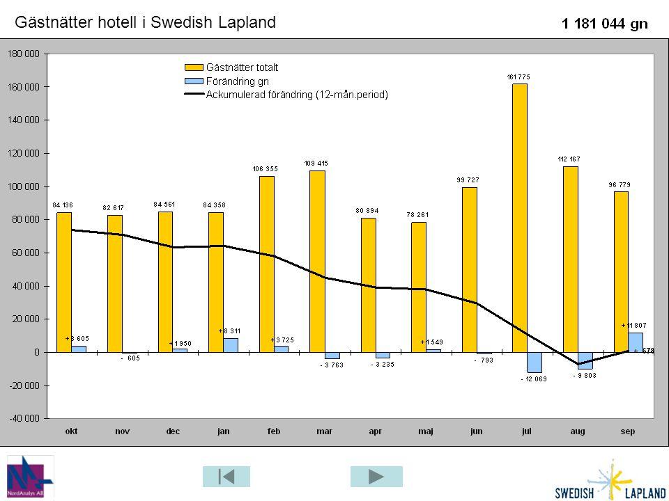 Gästnätter hotell i Swedish Lapland