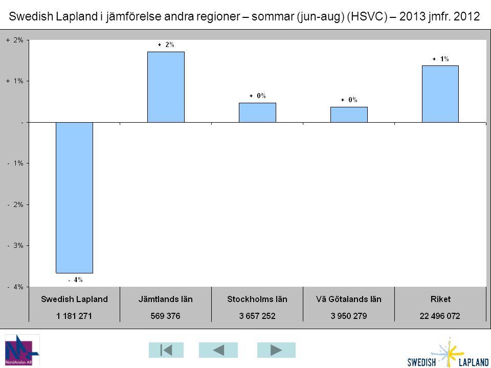 Swedish Lapland i jämförelse andra regioner – sommar (jun-aug) (HSVC) – 2013 jmfr. 2012