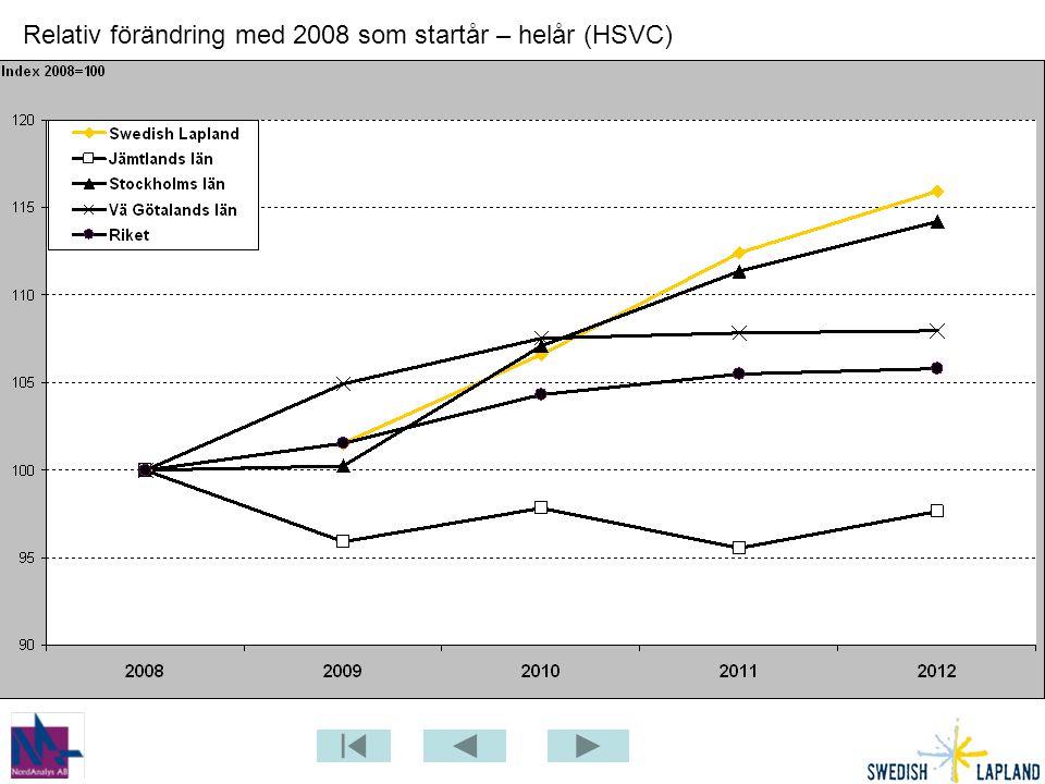 Relativ förändring med 2008 som startår – helår (HSVC)