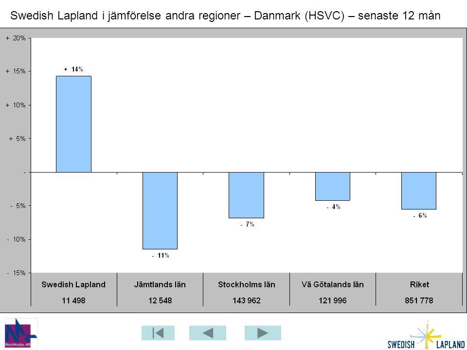 Swedish Lapland i jämförelse andra regioner – Danmark (HSVC) – senaste 12 mån